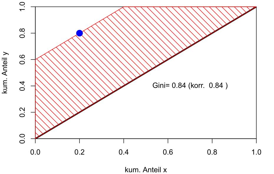 Der größte Gini-Index