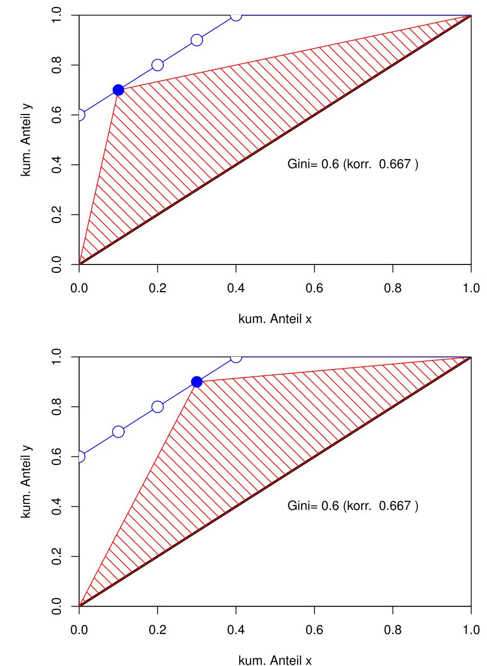Zwei Beispiele zum Gini-Index 0.6
