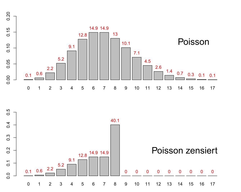 Aus der unzensierten Verteilung (oben) berechnete Wahrscheinlichkeitsfunktion des Absatzes (unten)