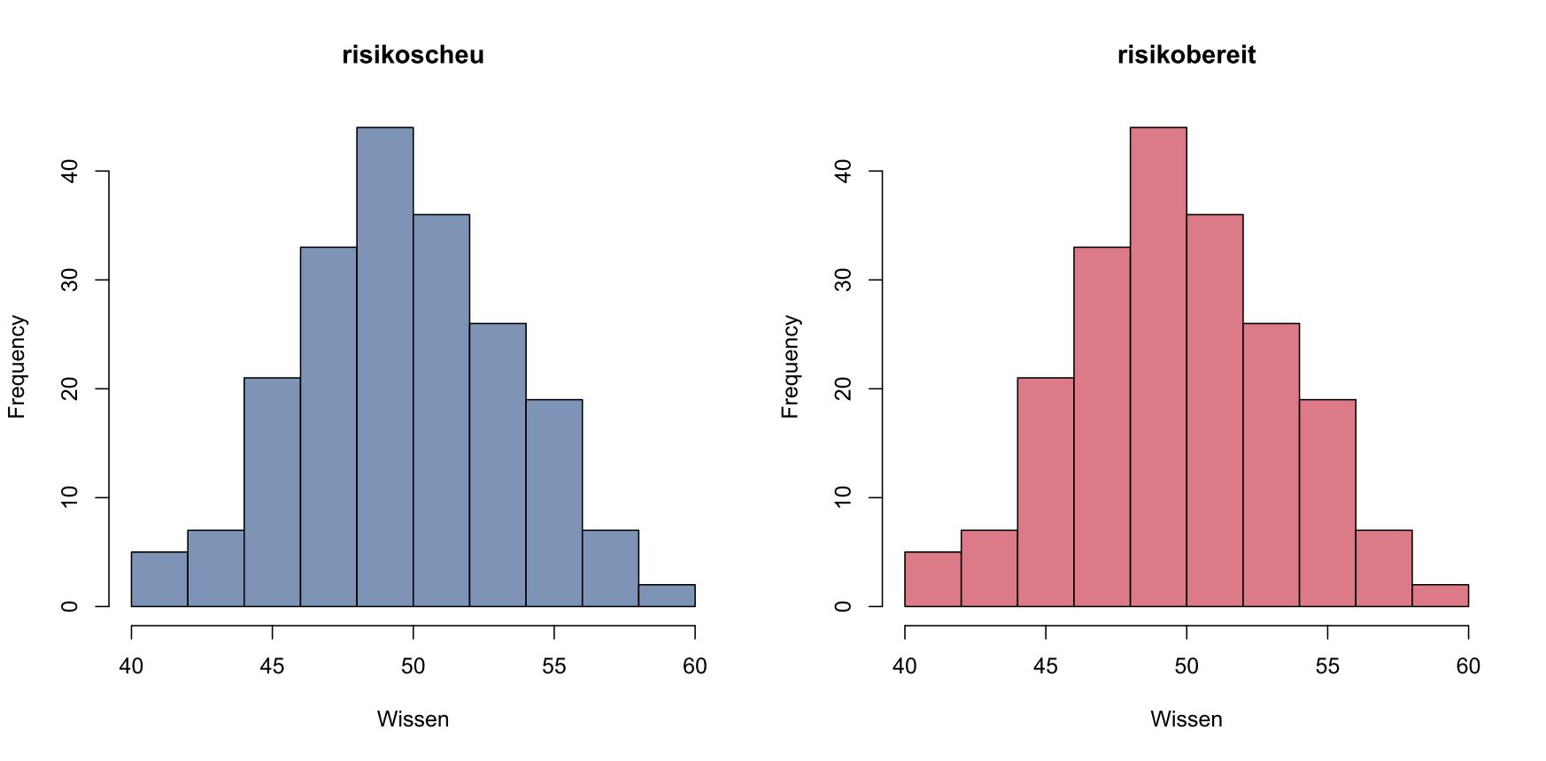 Zwei Gruppen mit identischer Wissensverteilung
